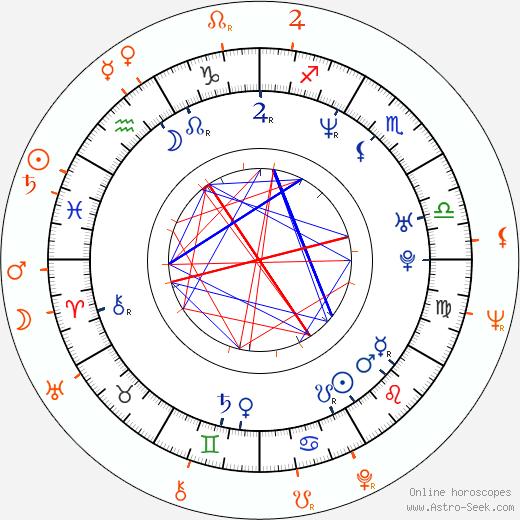Horoscope Matching, Love compatibility: Saša Rašilov nejml. and Saša Rašilov Jr.