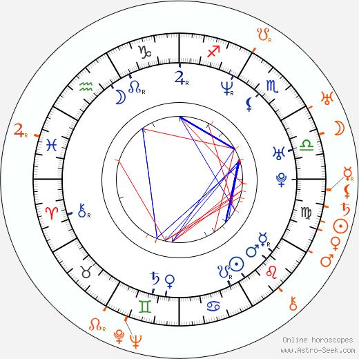 Horoscope Matching, Love compatibility: Saša Rašilov nejml. and Saša Rašilov Sr.