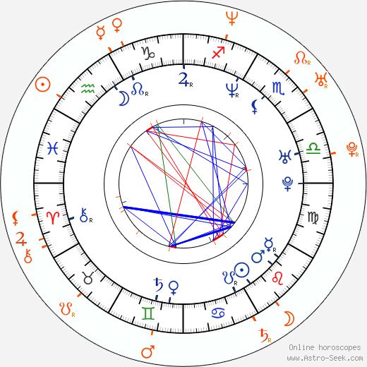Horoscope Matching, Love compatibility: Saša Rašilov nejml. and Václav Rašilov