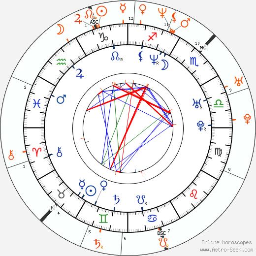Horoscope Matching, Love compatibility: Sasha Alexander and Edoardo Ponti