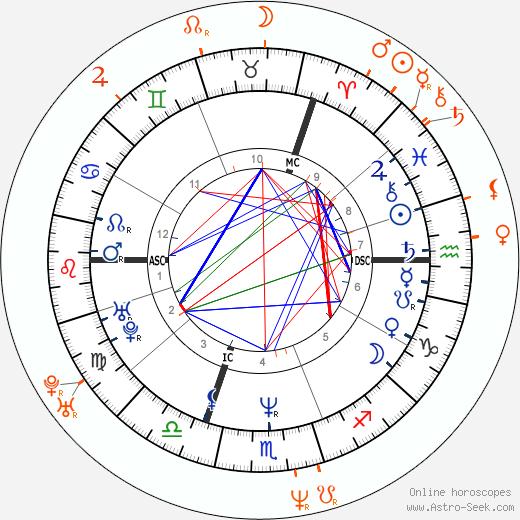 Horoscope Matching, Love compatibility: Seal and Tatjana Patitz