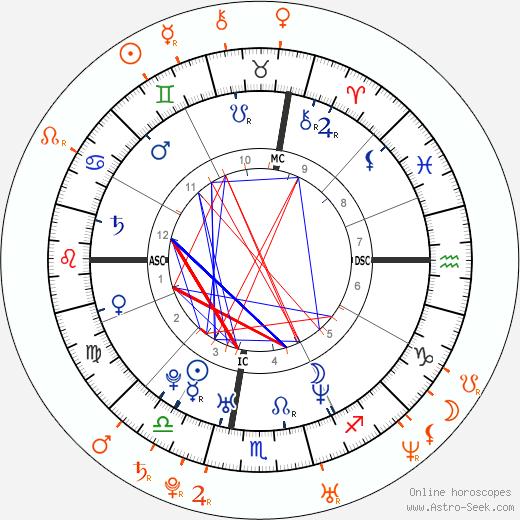 Horoscope Matching, Love compatibility: Sean Lennon and Irina Lazareanu