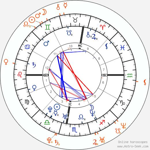 Horoscope Matching, Love compatibility: Sean Lennon and Leelee Sobieski