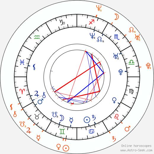 Horoscope Matching, Love compatibility: Sebastián Rulli and Mariana Seoane