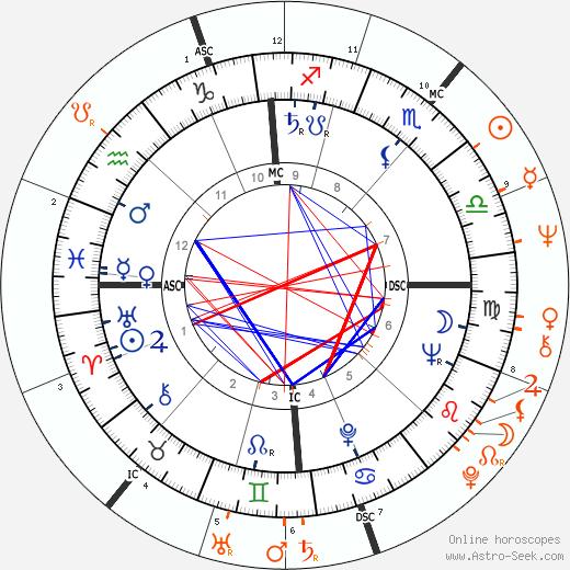 Horoscope Matching, Love compatibility: Serge Gainsbourg and Catherine Deneuve