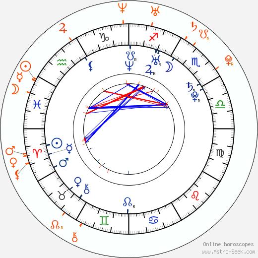 Horoscope Matching, Love compatibility: Sergey Lazarev and Yuliya Olegovna Volkova