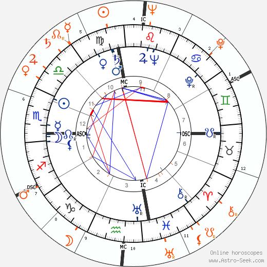 Horoscope Matching, Love compatibility: Shah Mohammad Reza Pahlavi and Yvonne De Carlo