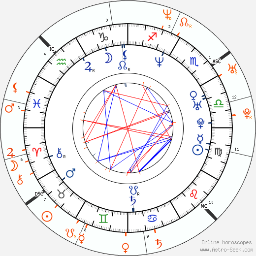 Horoscope Matching, Love compatibility: Shannon Elizabeth and Enrique Iglesias