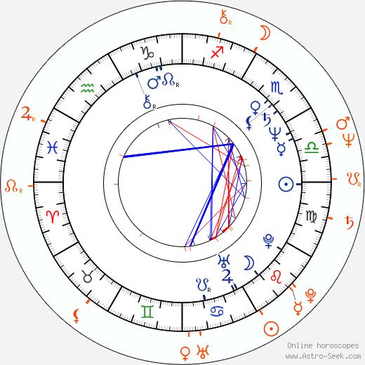 Horoscope Matching, Love compatibility: Shari Belafonte and Sam Behrens