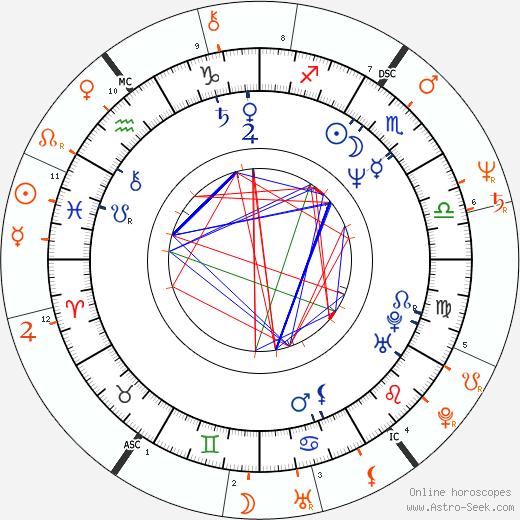 Horoscope Matching, Love compatibility: Shari Shattuck and Ronn Moss