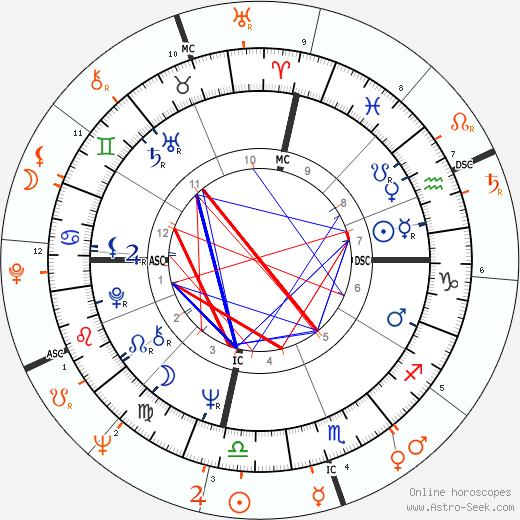 Horoscope Matching, Love compatibility: Sharon Tate and Jay Sebring
