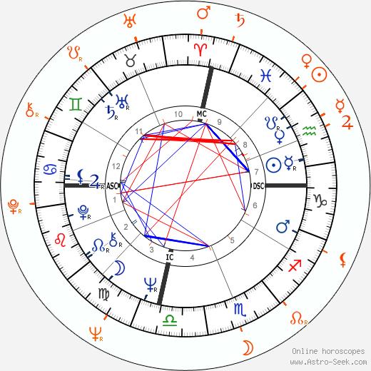 Horoscope Matching, Love compatibility: Sharon Tate and Richard Beymer