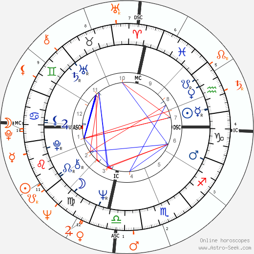 Horoscope Matching, Love compatibility: Sharon Tate and Roman Polanski