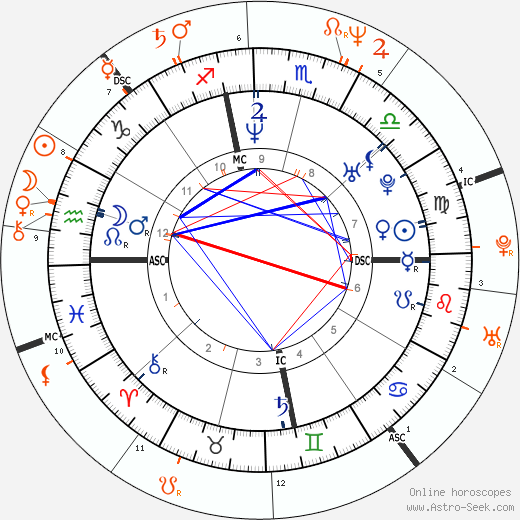 Horoscope Matching, Love compatibility: Shauna Sand and Lorenzo Lamas