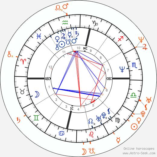 Horoscope Matching, Love compatibility: Sheryl Crow and Josh Charles