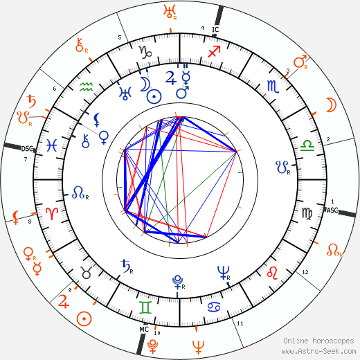 Horoscope Matching, Love compatibility: Shirley Ross and Henry Fonda