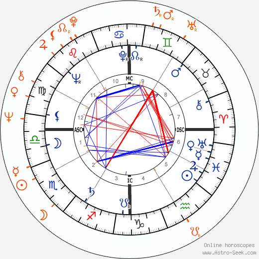 Horoscope Matching, Love compatibility: Sidney Poitier and Joanna Shimkus