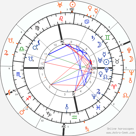 Horoscope Matching, Love compatibility: Sigmund Freud and Carl Gustav Jung