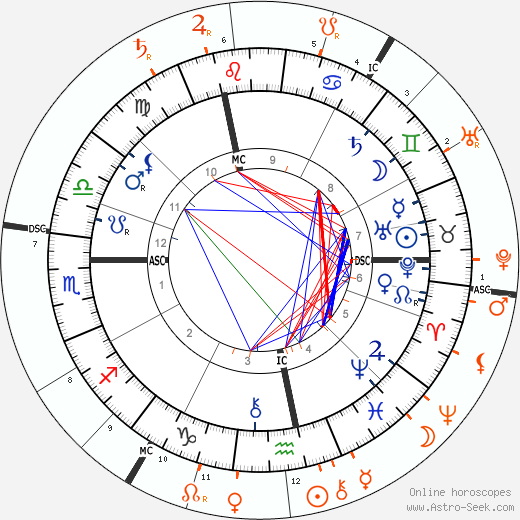 Horoscope Matching, Love compatibility: Sigmund Freud and Lou Andreas-Salomé