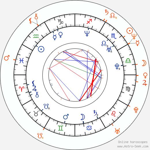 Horoscope Matching, Love compatibility: Silvia Saint and Roberto Malone