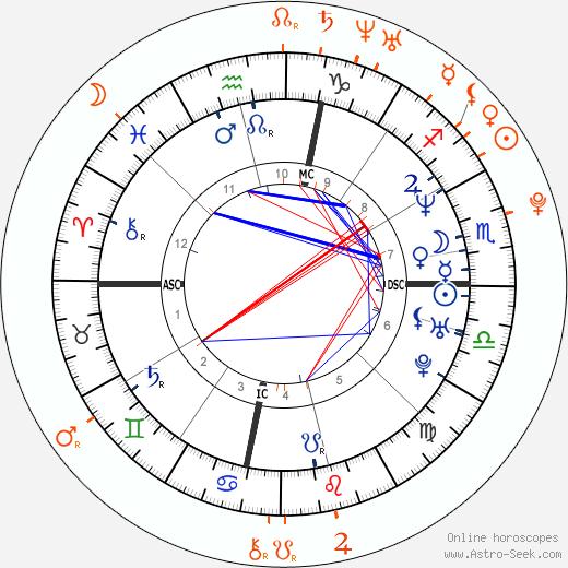 Horoscope Matching, Love compatibility: Snoop Dogg and Rita Ora