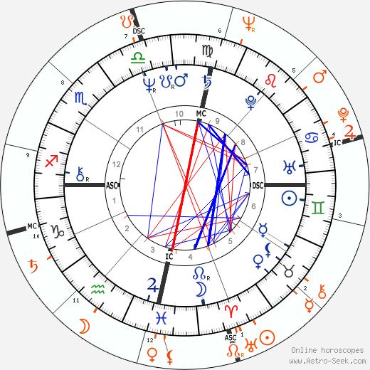 Horoscope Matching, Love compatibility: Sonia Braga and Chico Anysio