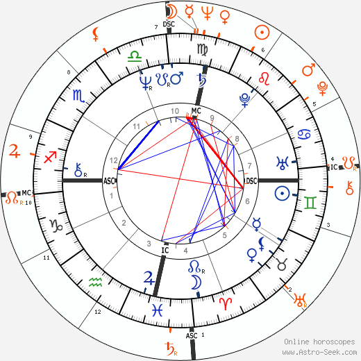 Horoscope Matching, Love compatibility: Sonia Braga and Robert Redford
