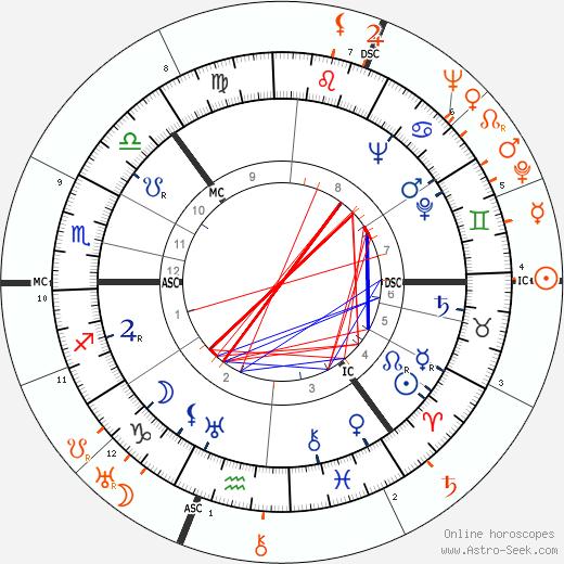Horoscope Matching, Love compatibility: Sonja Henie and James Stewart