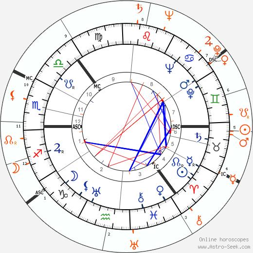 Horoscope Matching, Love compatibility: Sonja Henie and Liberace