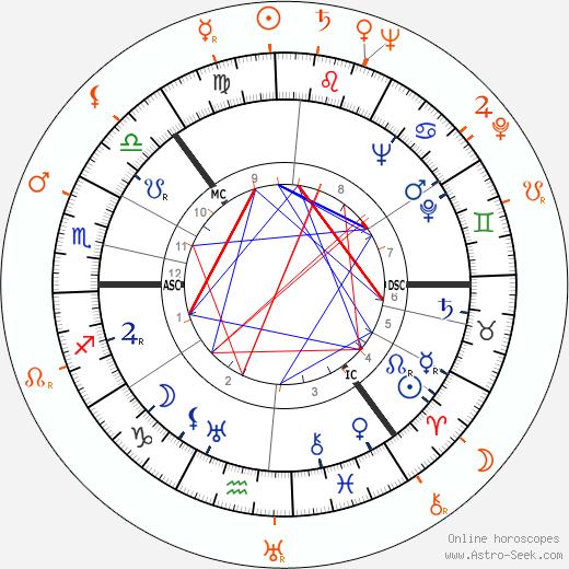 Horoscope Matching, Love compatibility: Sonja Henie and Richard Greene