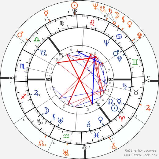 Horoscope Matching, Love compatibility: Sonja Henie and Van Johnson