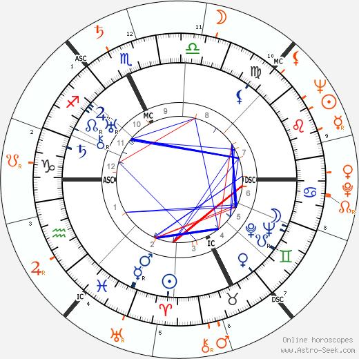 Horoscope Matching, Love compatibility: Spencer Tracy and John Derek
