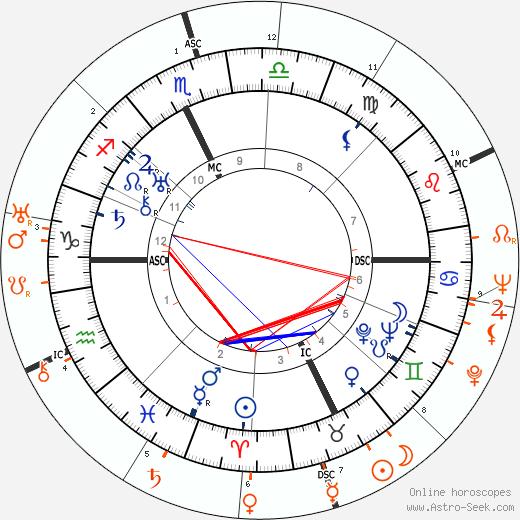 Horoscope Matching, Love compatibility: Spencer Tracy and Katharine Hepburn