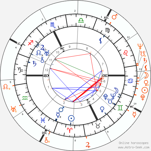 Horoscope Matching, Love compatibility: Spencer Tracy and Olivia de Havilland
