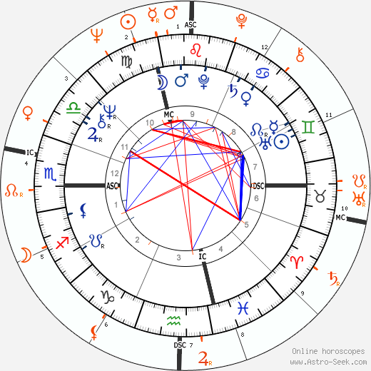 Horoscope Matching, Love compatibility: Stefania Sandrelli and Giuliano Gemma