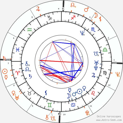 Horoscope Matching, Love compatibility: Stephanie Seymour and Warren Beatty