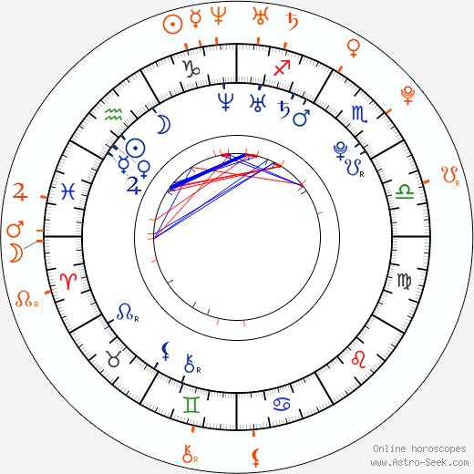Horoscope Matching, Love compatibility: Stephen Colletti and Kristin Cavallari