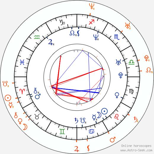 Horoscope Matching, Love compatibility: Stephen Dorff and Rachel Stevens