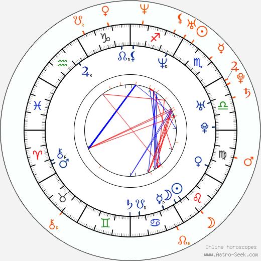 Horoscope Matching, Love compatibility: Stephen Dorff and Sarah Harding