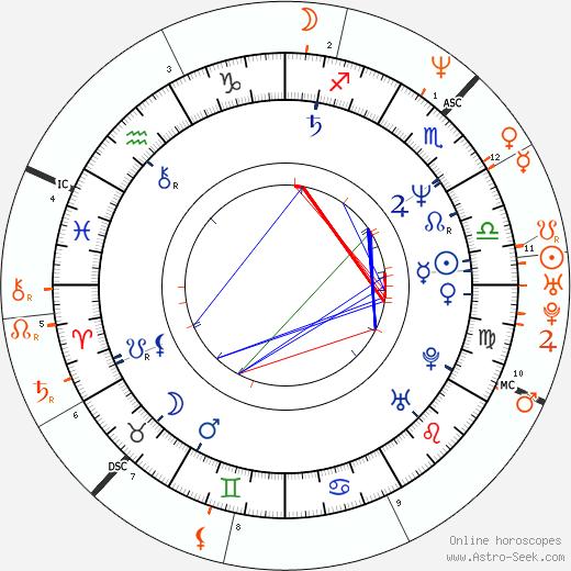 Horoscope Matching, Love compatibility: Stephen Hopkins and Naomi Watts