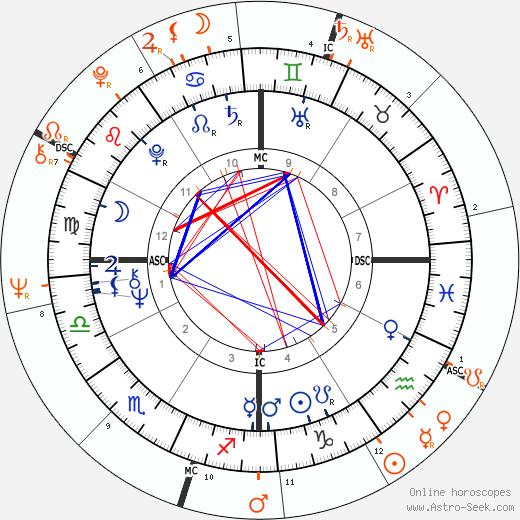 Horoscope Matching, Love compatibility: Stephen Stills and Janis Joplin