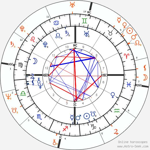 Horoscope Matching, Love compatibility: Stephen Stills and Véronique Sanson