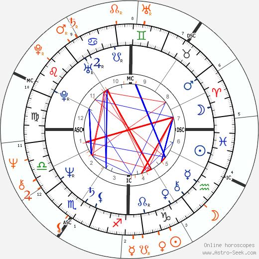 Horoscope Matching, Love compatibility: Steve Jobs and Diane Keaton