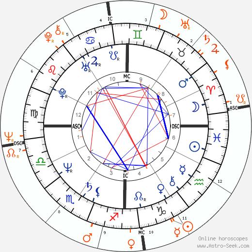 Horoscope Matching, Love compatibility: Steve Jobs and Joan Baez