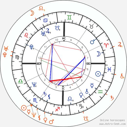 Horoscope Matching, Love compatibility: Steve Jobs and Laurene Powell Jobs