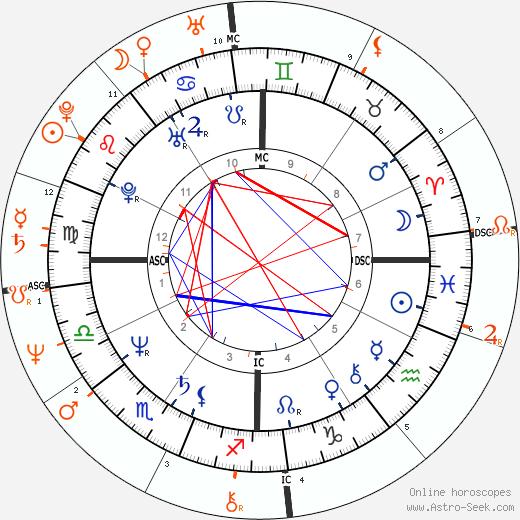 Horoscope Matching, Love compatibility: Steve Jobs and Steve Wozniak