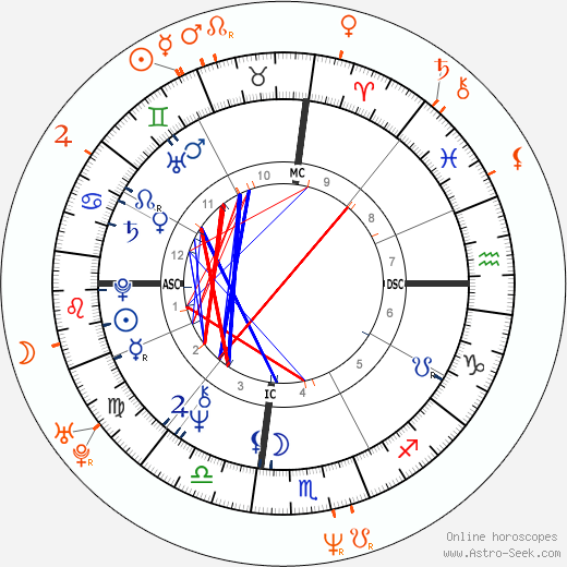 Horoscope Matching, Love compatibility: Steve Martin and Helena Bonham Carter