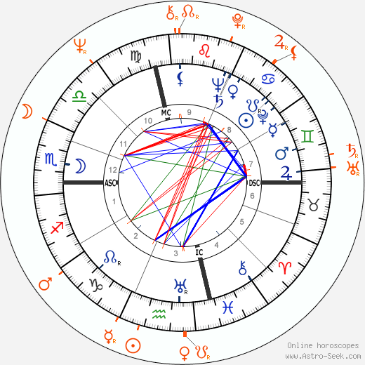 Horoscope Matching, Love compatibility: Susan Hayward and John Beck
