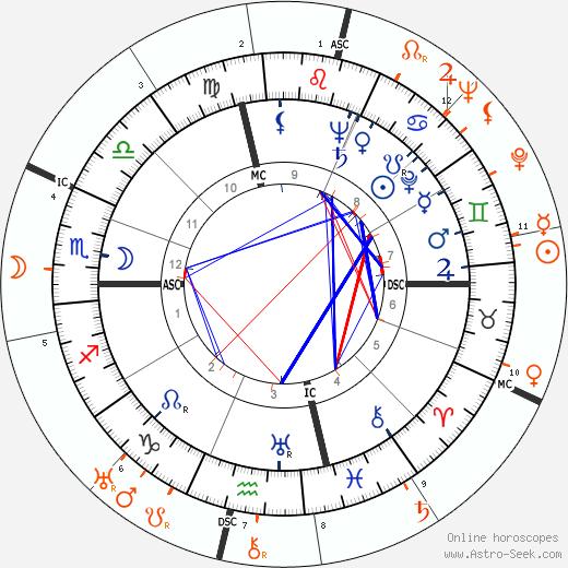 Horoscope Matching, Love compatibility: Susan Hayward and John Wayne