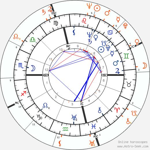 Horoscope Matching, Love compatibility: Susan Hayward and Richard Egan